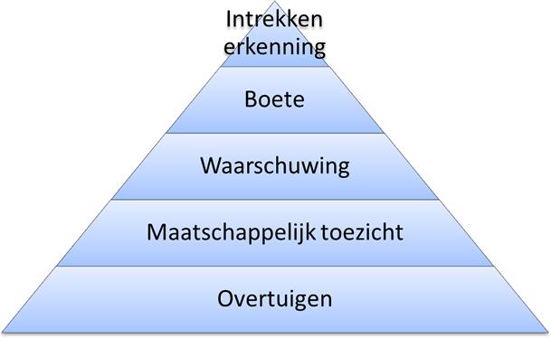 Driehoek met van onder naar boven: Overtuigen, Maatschappelijk toezicht, Waarschuwing, Boete en tenslotte intrekken erkenning