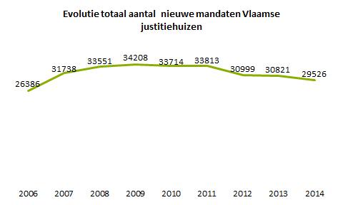 evolutie totaal aantal nieuwe mandaten