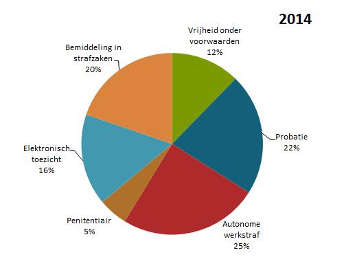 Taartvorm verdeling begeleidingsmandaten 2014