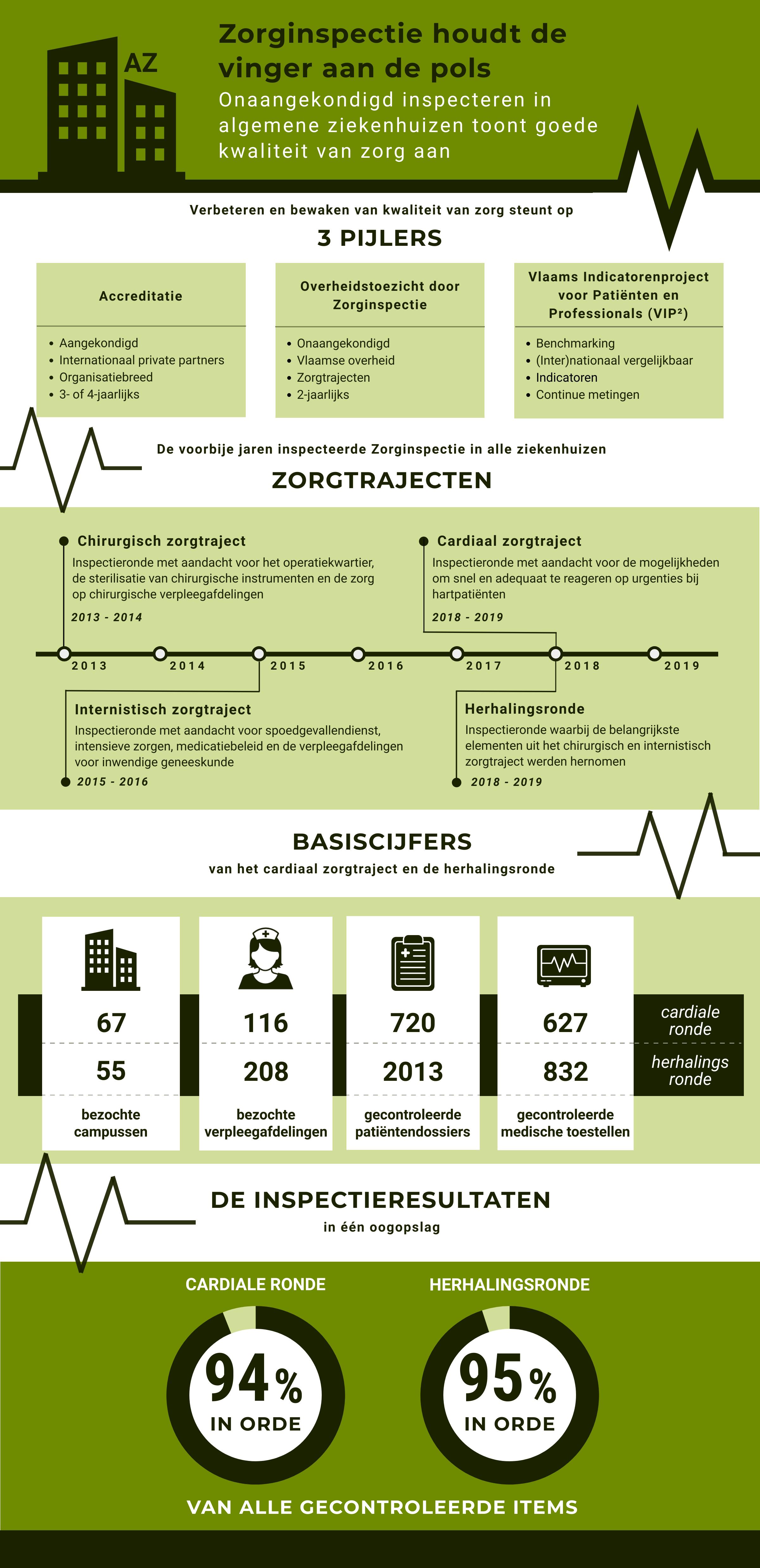 Deze infografiek geeft een overzicht van de drie pijlers voor het verbeteren van de kwaliteit van de zorg, geeft het tijdspad van de zorgtrajecten in de algemene ziekenhuizen en geeft basiscijfers van het cardiaal zorgtraject en de herhalingsronde.