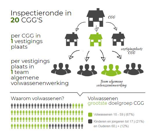 infografiek inspectieronde in 20 CGG's