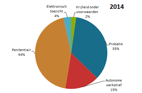 Taartvorm verdeling enquête opdrachten 2014